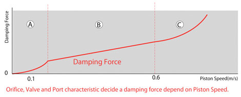 damping_chart_med