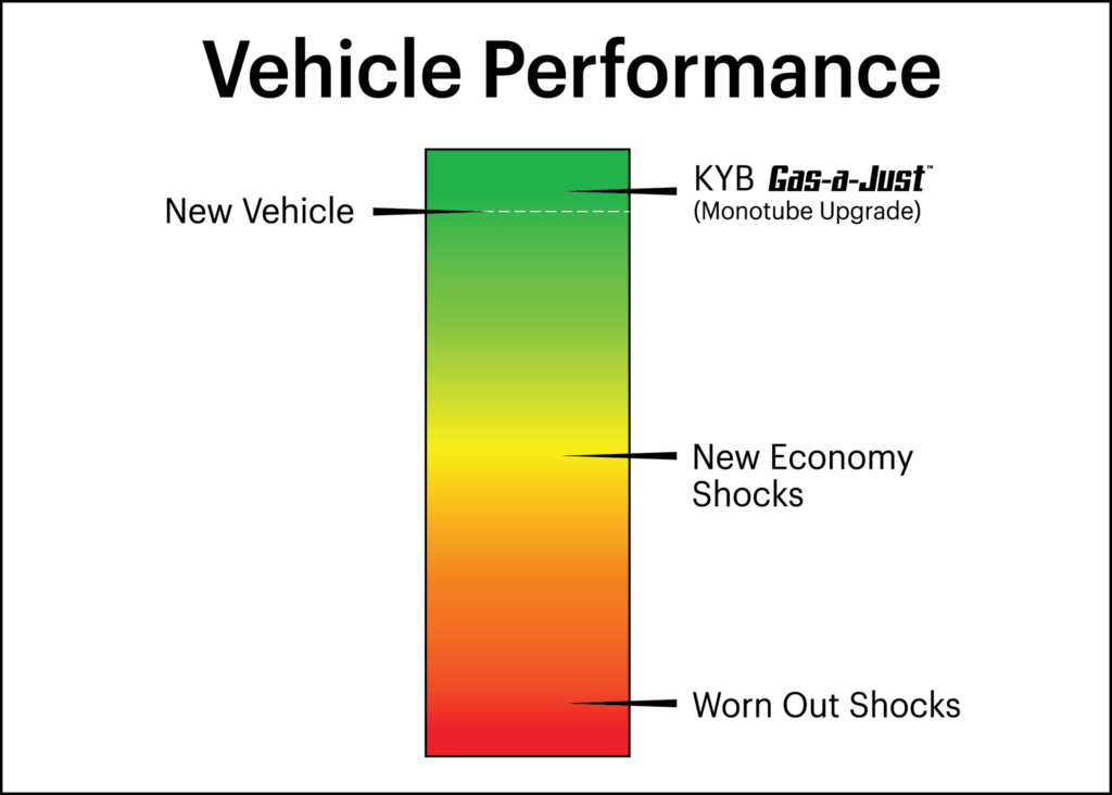 KYB 553392 Gas-a-Just Gas Shock